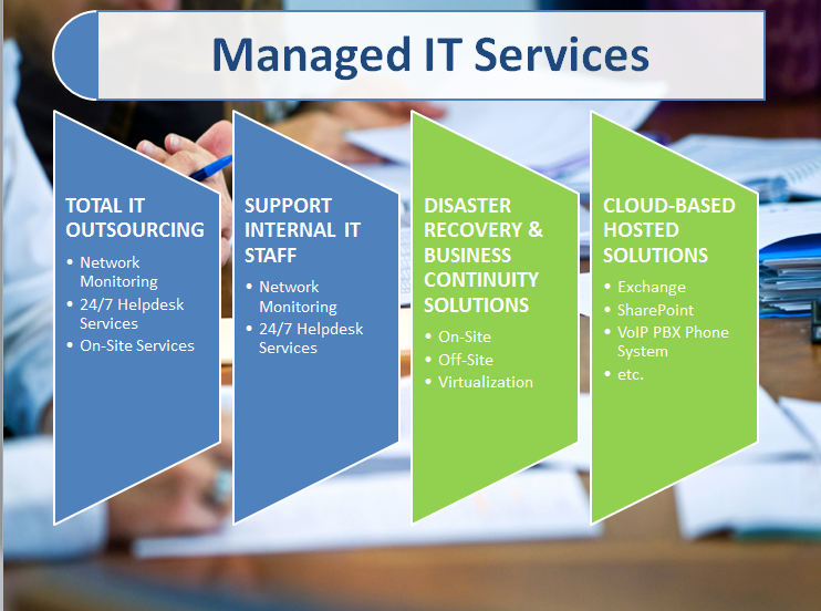 What Is a Managed IT Service? — Know Its Importance